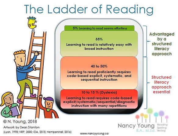 ladder of reading.JPG