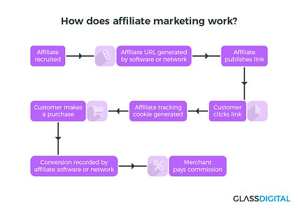 How-does-affiliate-marketing-work-Glass-