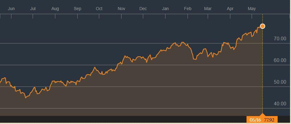 מחיר הנפט עולה ומשפיע לנו על המשכנתא