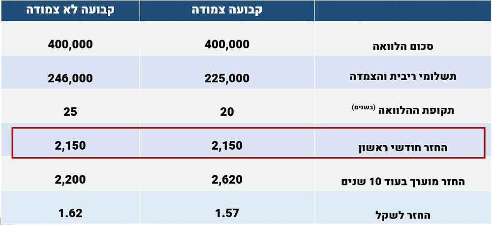 השוואה לפי החזר חודשי זהה - ריבית קבועה צמודה מול קבועה לא צמודה