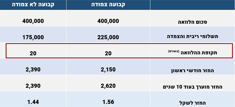 השוואה לפי תקופת הלוואה