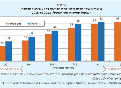 ארץ ממונפת: 15% מנוטלי ההלוואות בסכנה שלא יצליחו להחזיר את החוב