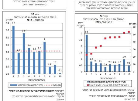 בנק ישראל מרים את המסך מעל שוק ההלוואות הפורח