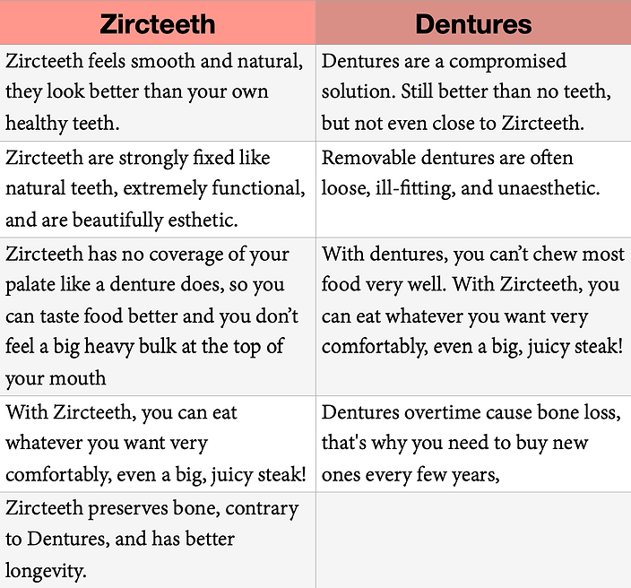 Zirc vs Dentures.png
