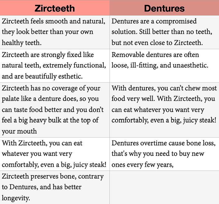 Zirc vs Dentures.png