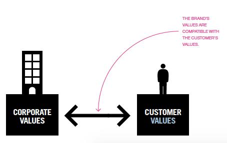 Стратегия: ключевые изменения в брэндинге.