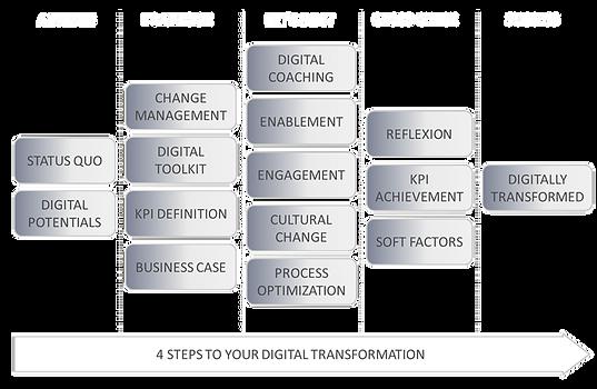 Business Model | Digital Transformation