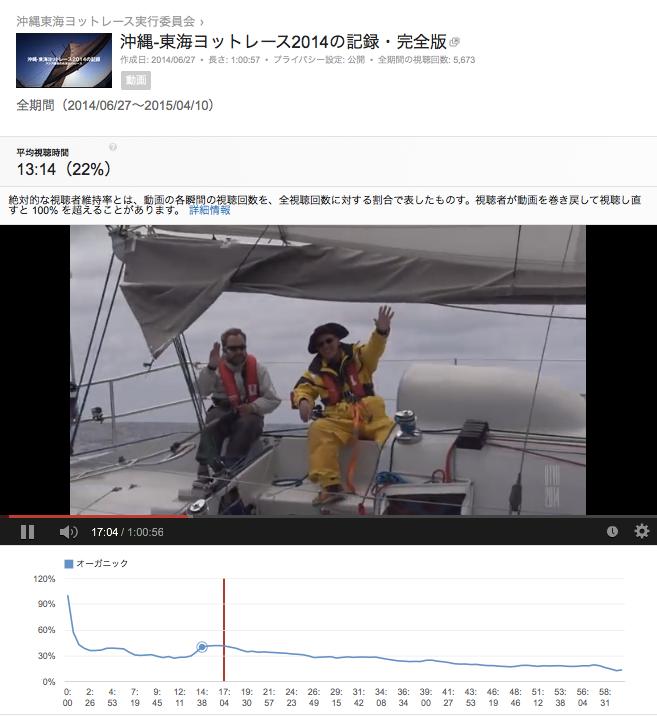沖縄−東海ヨットレース2014