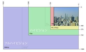動画・映像の解像度と尺(時間)の関係性