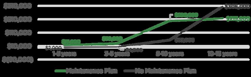 Paving Maintenance Chart.png