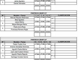 Ránking de pádel resultados 4ª jornada y cuadros 5ª jornada