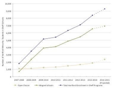 2007-2015_Integration-of-HPS-Students.jp