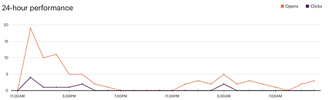 Email marketing grafiek
