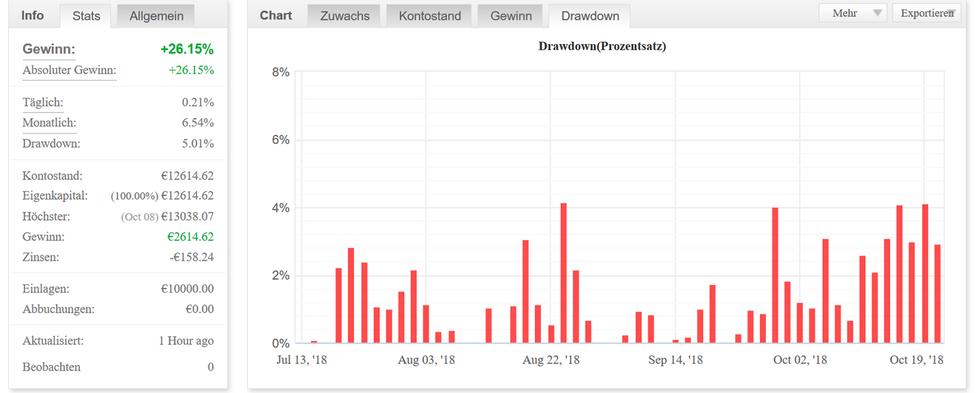Chart Drawdown - Prozentsatz.png