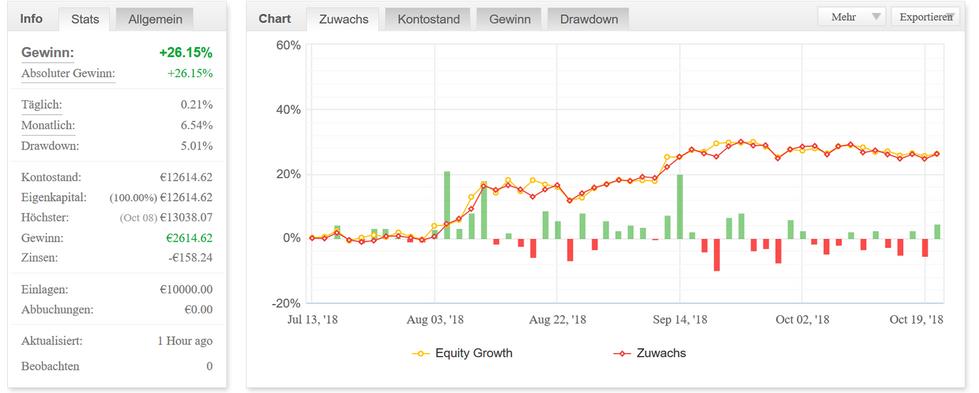 Chart - Zuwachs - Pips.png