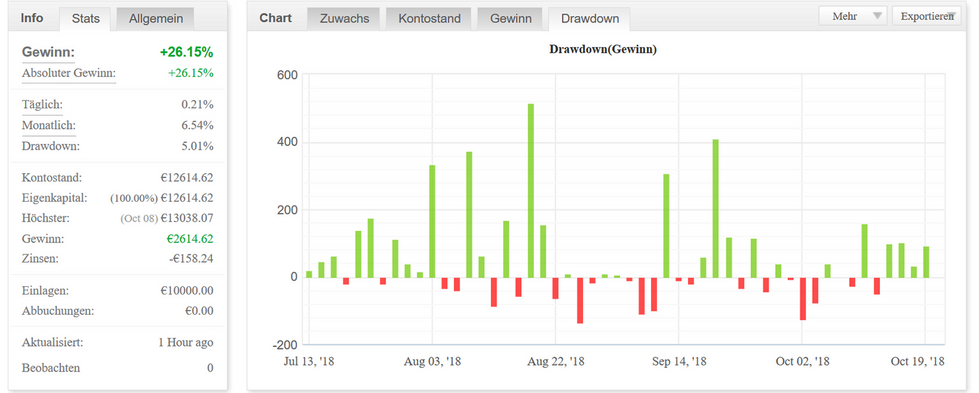 Chart Drawdown - Gewinn.png
