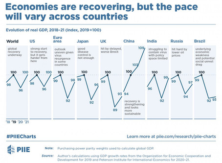 Où exporter ? Facile, suivez le chemin de la reprise économique mondiale.