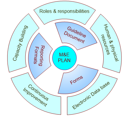 How can organisations better implement Monitoring and Evaluation plans?