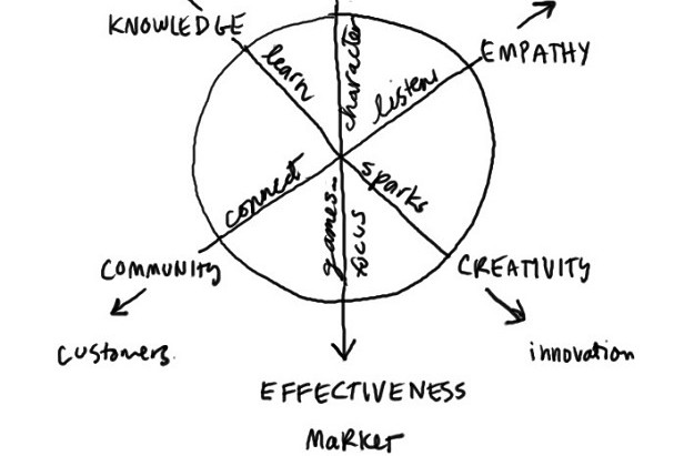 Conceptual framework for how public institutions generate and use knowledge /Culture 1