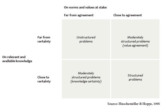 The policy problme framework