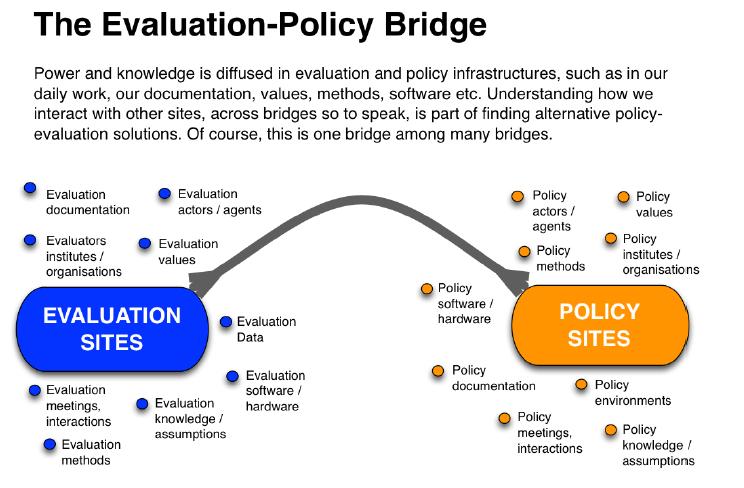 Evaluation Policy Bridge