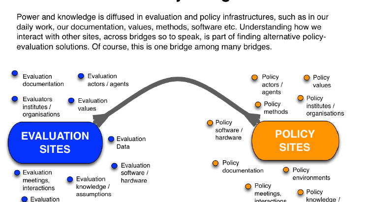 Our need to talk about power & knowledge in evaluation & policy cultures