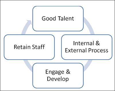 HR CSTEP