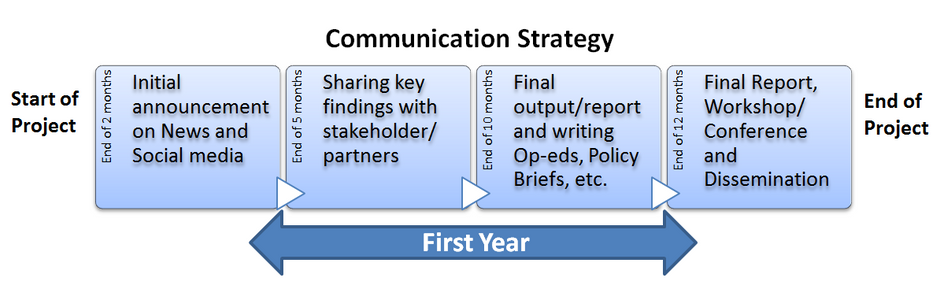 Strategising Research Communication at CSTEP: developing a communications strategy