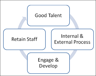 How think tanks attract, engage and retain its human resources: CSTEP's HR Unit