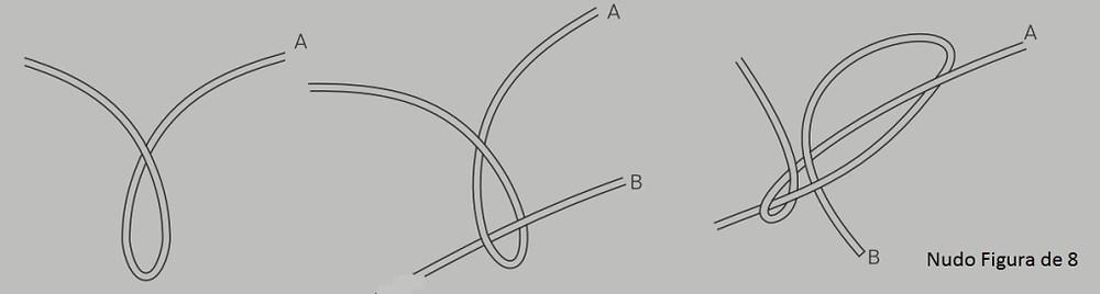 Figura de 8