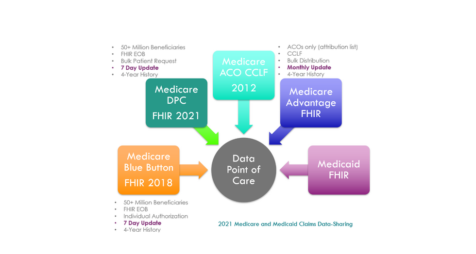 2021 Data Sources