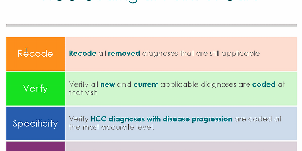 HCC Coding Point of Care