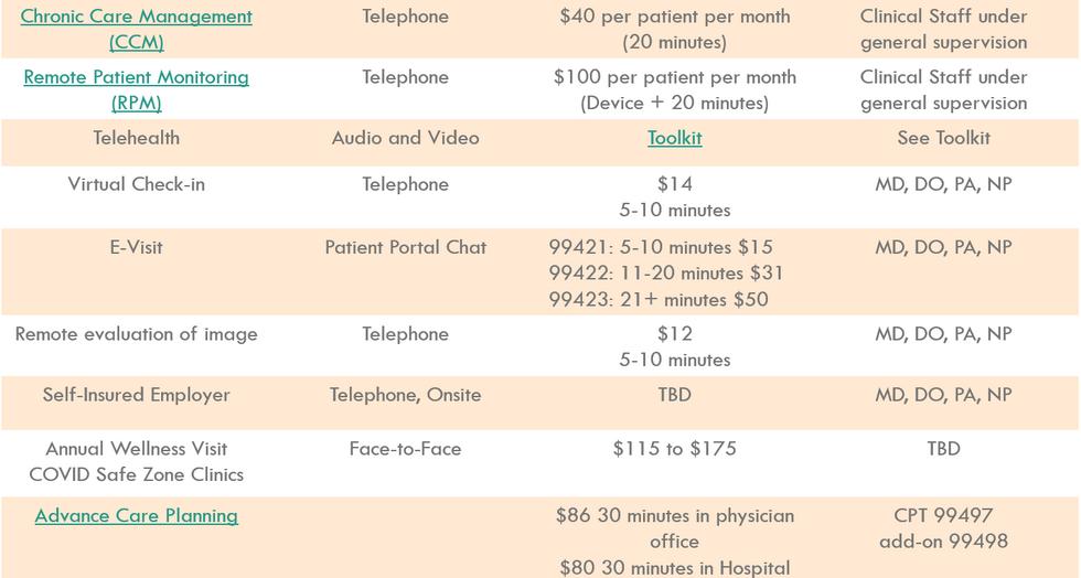 Virtual Care Revenue