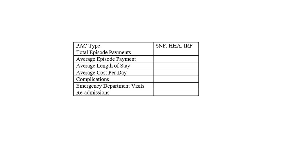 Post-Acute Care (PAC) Analysis