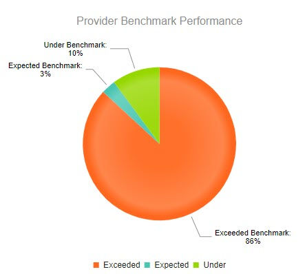 Provider Benchmark Performance.jpg