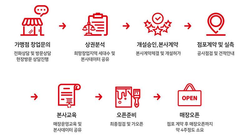 올스타-창업문의-창업가이드-단계별창업.jpg