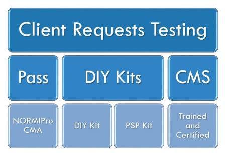 cms-process.jpg