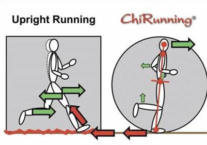 upright-vs-chirunning.jpg