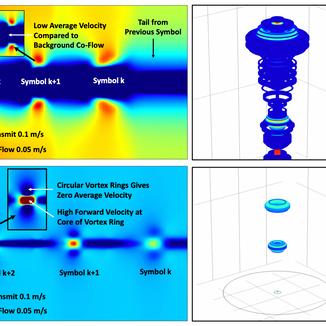 Information Capacity of Fluids