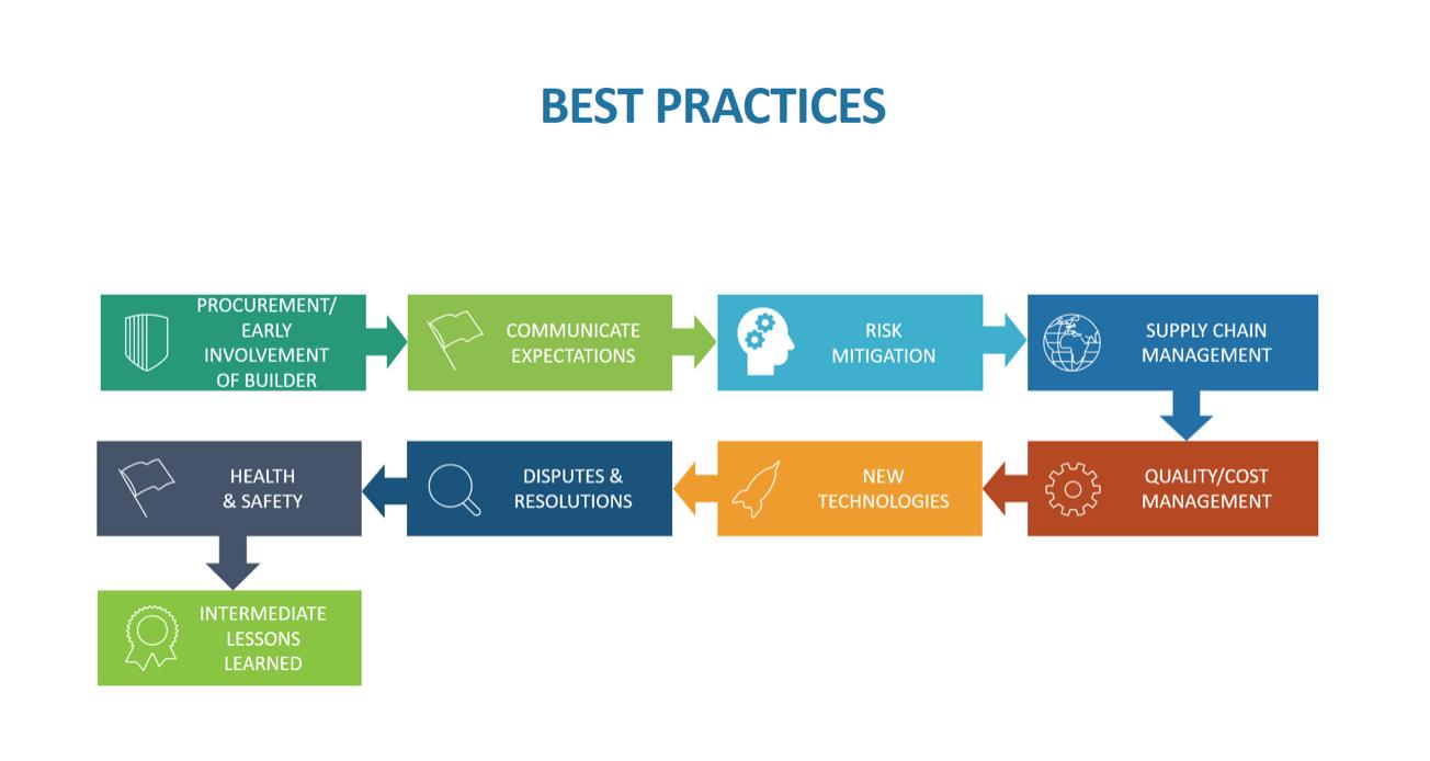 DBB Best Practices