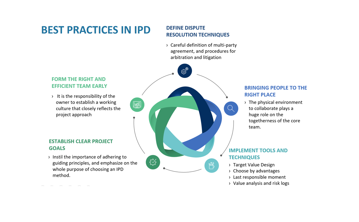 IPD Best Practices