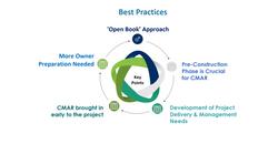 CMAR Best Practices