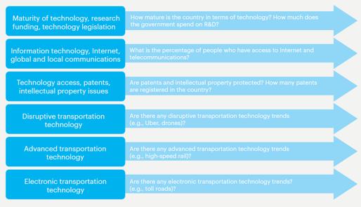 Tech Factors