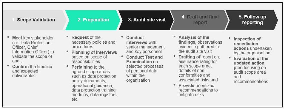 data protection audit.JPG