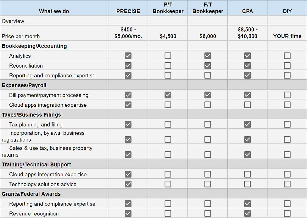 Service and price comparison chart