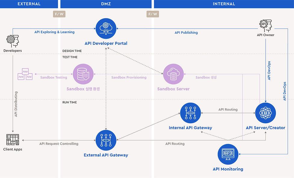API Management.jpg