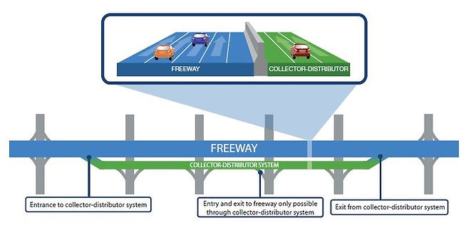 Collector Distributor System Graphic Onl