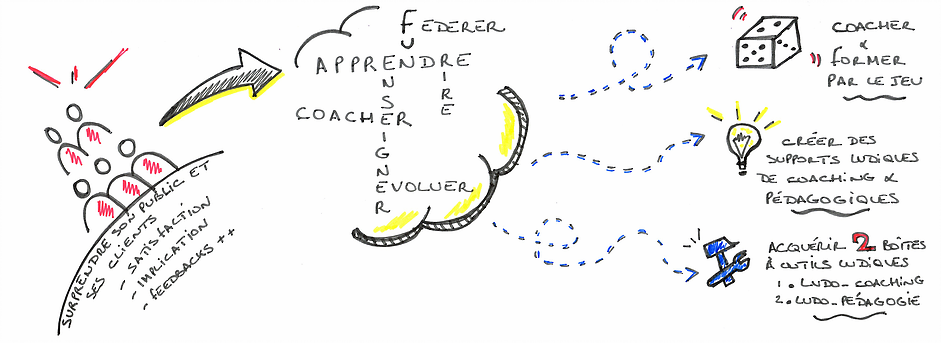 ludopedagogie - ludocoaching - coaching