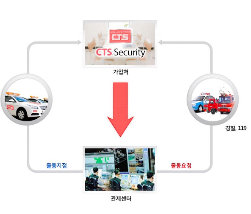 출입통제시스템 및 보안관제