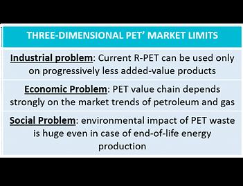 PET Market Limits